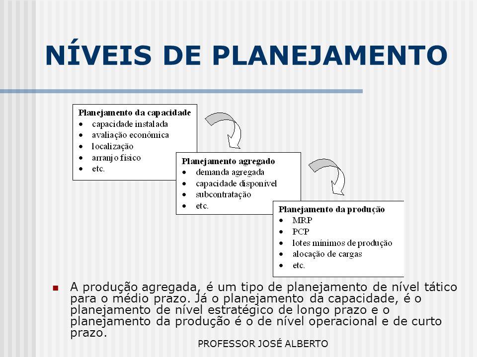 PROFESSOR JOSÉ ALBERTO NÍVEIS DE PLANEJAMENTO A produção agregada, é um tipo de planejamento de nível tático para o médio prazo. Já o planejamento da