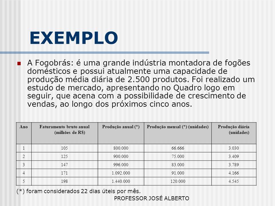 PROFESSOR JOSÉ ALBERTO EXEMPLO A Fogobrás: é uma grande indústria montadora de fogões domésticos e possui atualmente uma capacidade de produção média