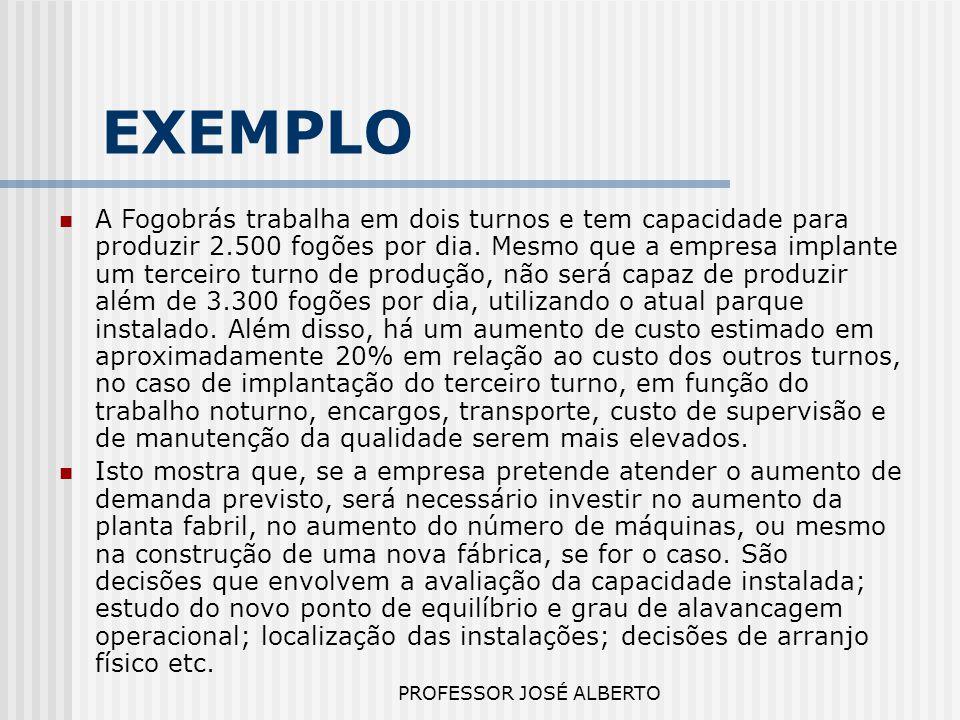 PROFESSOR JOSÉ ALBERTO EXEMPLO A Fogobrás trabalha em dois turnos e tem capacidade para produzir 2.500 fogões por dia. Mesmo que a empresa implante um