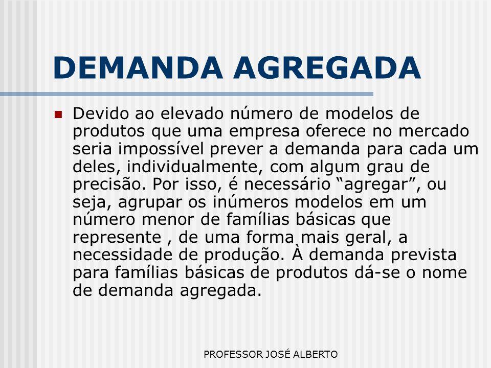 PROFESSOR JOSÉ ALBERTO DEMANDA AGREGADA Devido ao elevado número de modelos de produtos que uma empresa oferece no mercado seria impossível prever a d