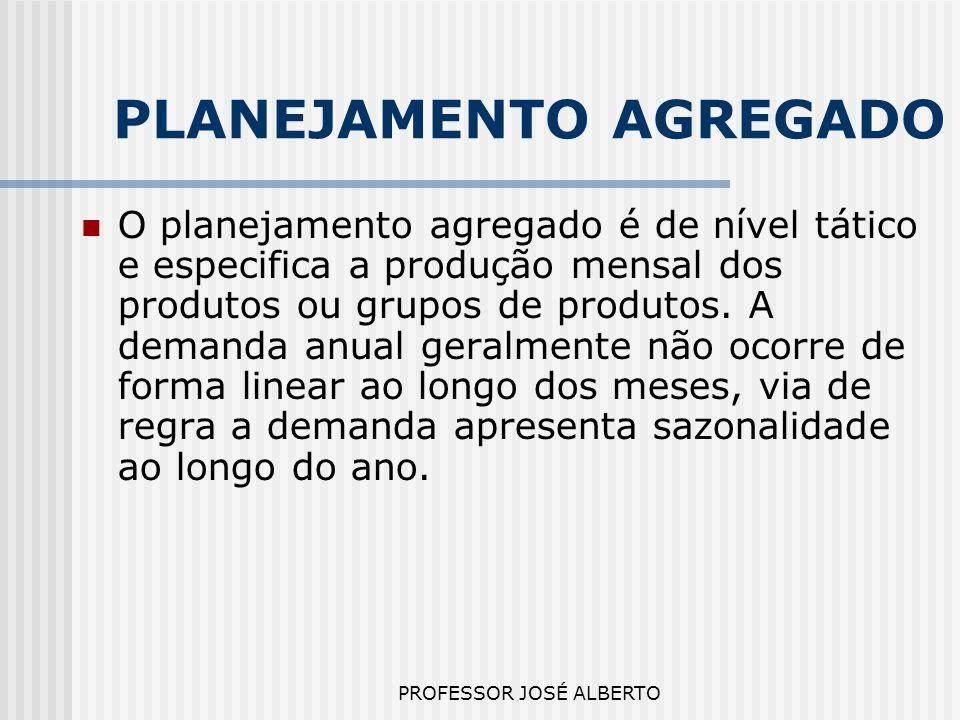 PROFESSOR JOSÉ ALBERTO PLANEJAMENTO AGREGADO O planejamento agregado é de nível tático e especifica a produção mensal dos produtos ou grupos de produt
