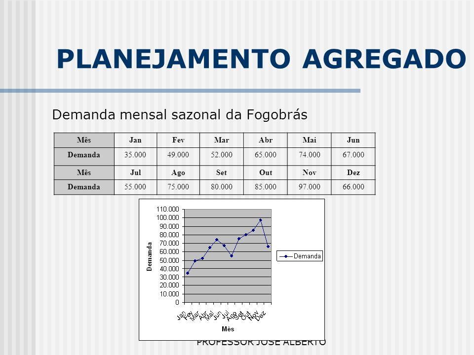 PROFESSOR JOSÉ ALBERTO PLANEJAMENTO AGREGADO Demanda mensal sazonal da Fogobrás MêsJanFevMarAbrMaiJun Demanda35.00049.00052.00065.00074.00067.000 MêsJ