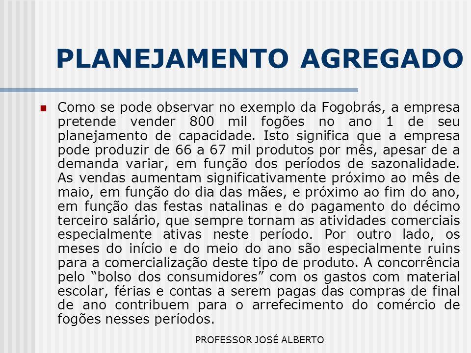 PROFESSOR JOSÉ ALBERTO PLANEJAMENTO AGREGADO Como se pode observar no exemplo da Fogobrás, a empresa pretende vender 800 mil fogões no ano 1 de seu pl