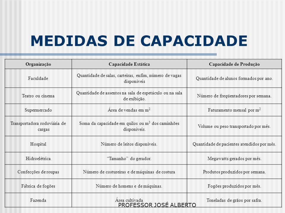 PROFESSOR JOSÉ ALBERTO TIPOS DE CAPACIDADE O conceito de capacidade deve ser estratificado em outras definições mais específicas e de maior grau de utilidade para seu planejamento.