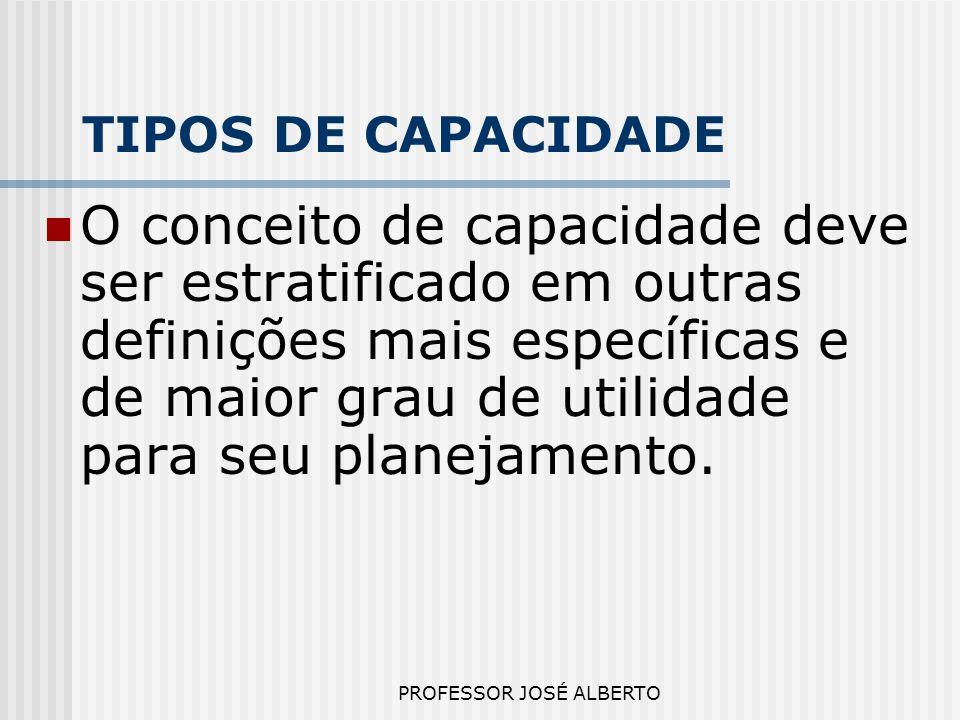 PROFESSOR JOSÉ ALBERTO TIPOS DE CAPACIDADE O conceito de capacidade deve ser estratificado em outras definições mais específicas e de maior grau de ut