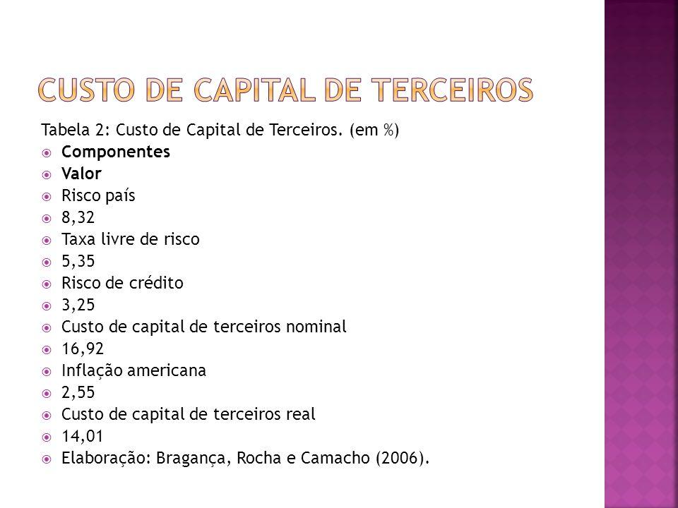 Tabela 2: Custo de Capital de Terceiros. (em %)  Componentes  Valor  Risco país  8,32  Taxa livre de risco  5,35  Risco de crédito  3,25  Cus