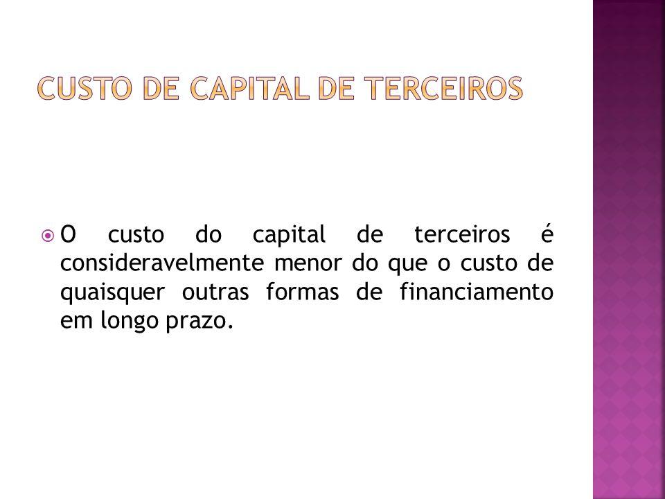  O custo do capital de terceiros é consideravelmente menor do que o custo de quaisquer outras formas de financiamento em longo prazo.