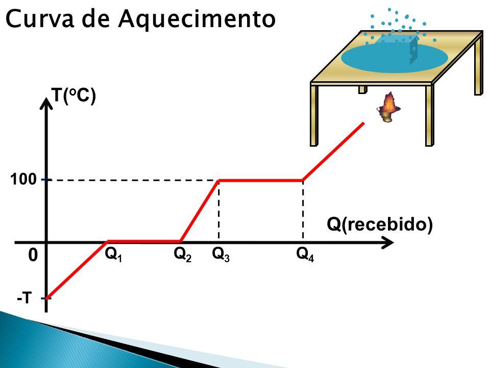 Curva de Aquecimento 0 -T – T( o C) Q(recebido) 100 – Q1Q1 Q2Q2 Q3Q3 Q4Q4