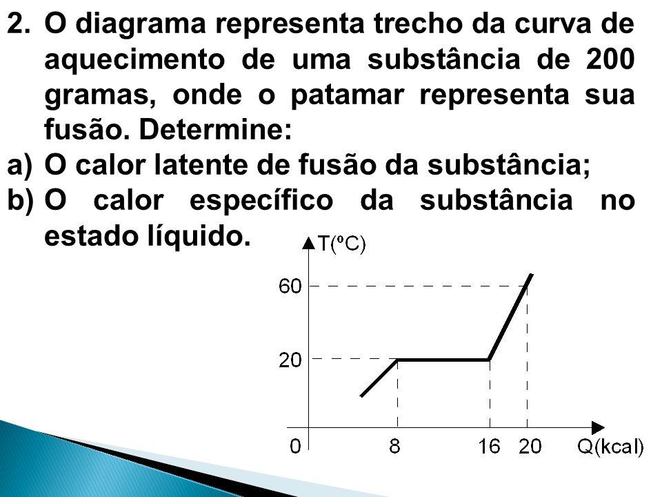 2.O diagrama representa trecho da curva de aquecimento de uma substância de 200 gramas, onde o patamar representa sua fusão. Determine: a)O calor late
