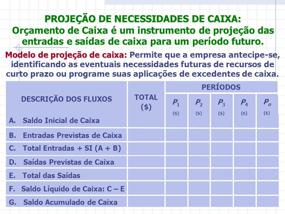 G. Saldo Acumulado de Caixa F. Saldo Líquido de Caixa: C – E E. Total das Saídas D. Saídas Previstas de Caixa C. Total Entradas + SI (A + B) B. Entrad