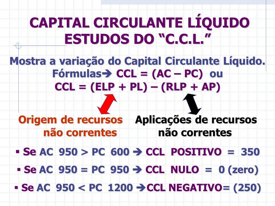 "CAPITAL CIRCULANTE LÍQUIDO ESTUDOS DO ""C.C.L."" CAPITAL CIRCULANTE LÍQUIDO ESTUDOS DO ""C.C.L."" Mostra a variação do Capital Circulante Líquido. Fórmula"