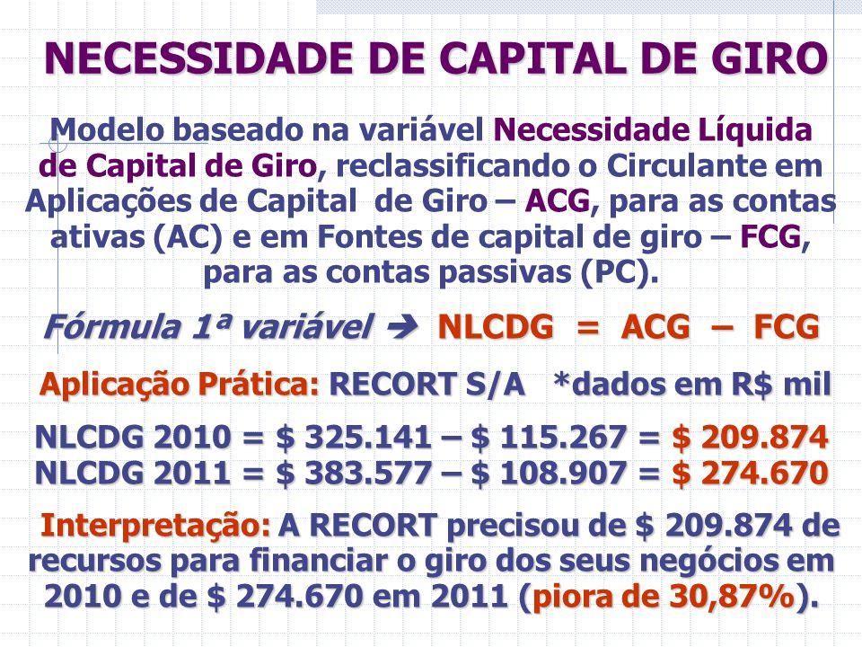 NECESSIDADE DE CAPITAL DE GIRO NECESSIDADE DE CAPITAL DE GIRO Modelo baseado na variável Necessidade Líquida de Capital de Giro, reclassificando o Cir