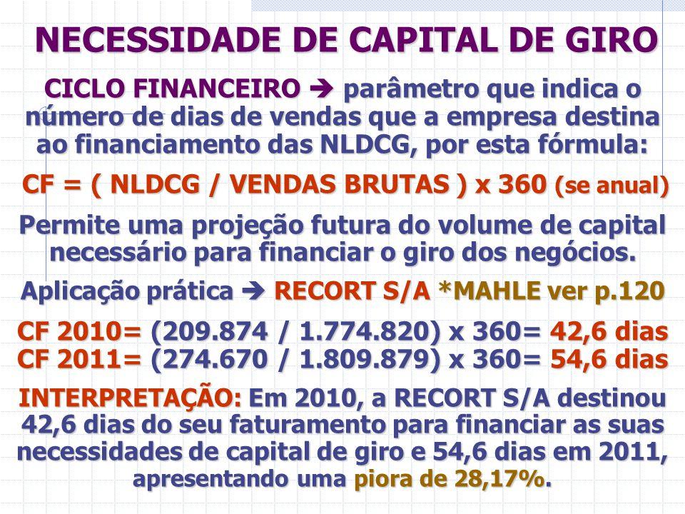 NECESSIDADE DE CAPITAL DE GIRO NECESSIDADE DE CAPITAL DE GIRO CICLO FINANCEIRO  parâmetro que indica o número de dias de vendas que a empresa destina