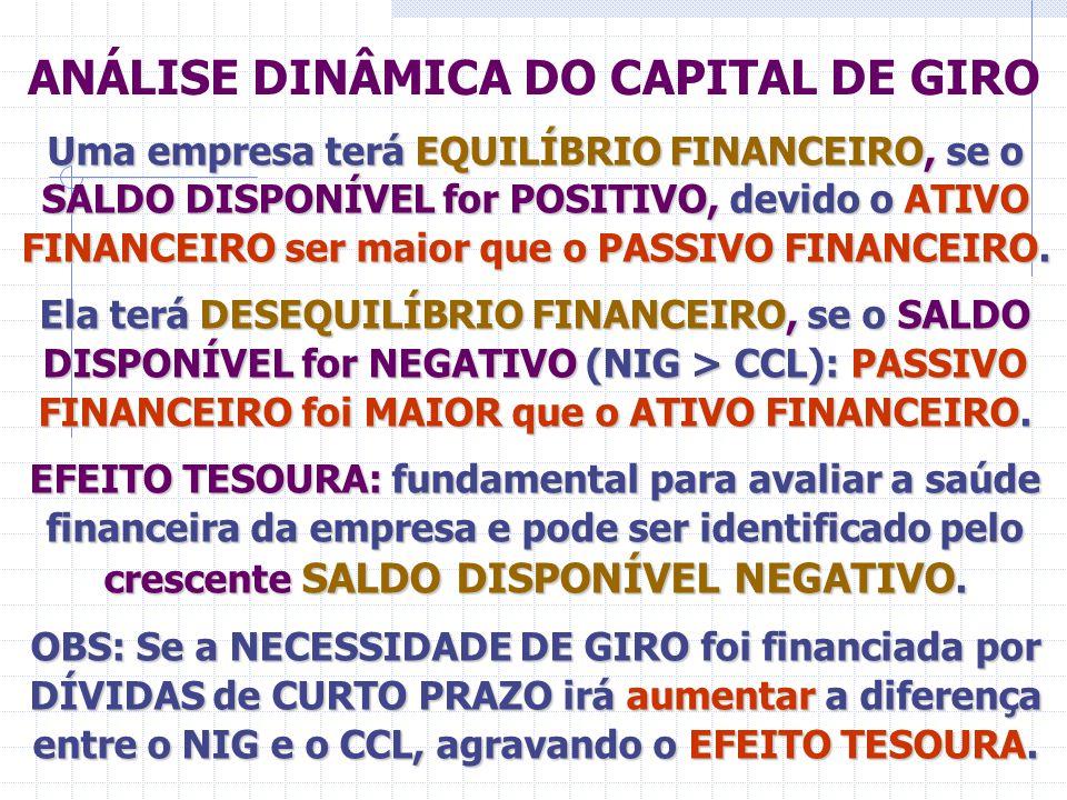 ANÁLISE DINÂMICA DO CAPITAL DE GIRO Uma empresa terá EQUILÍBRIO FINANCEIRO, se o SALDO DISPONÍVEL for POSITIVO, devido o ATIVO FINANCEIRO ser maior qu