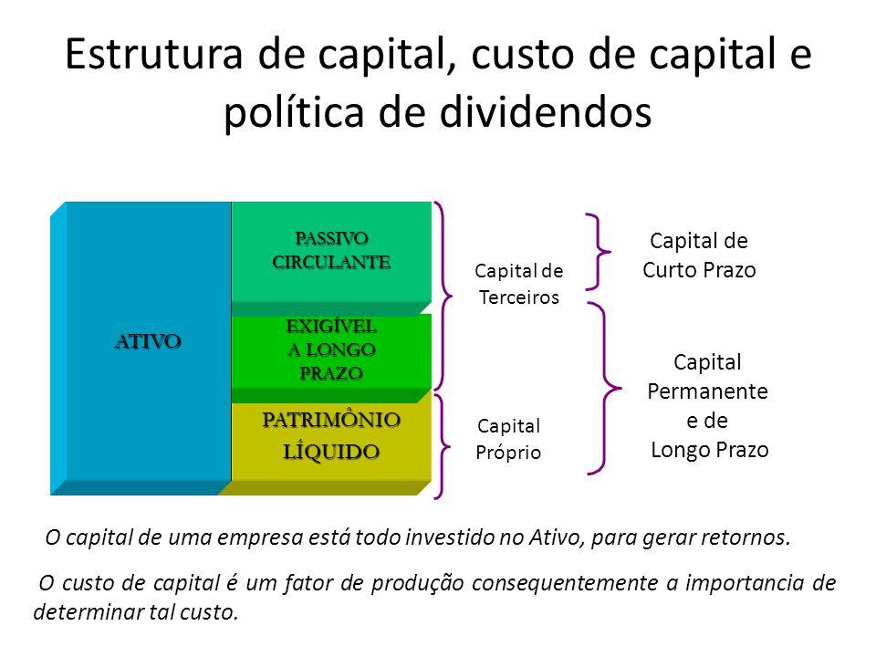 PATRIMÔNIOLÍQUIDO EXIGÍVEL A LONGO PRAZO PASSIVOCIRCULANTE Estrutura de capital, custo de capital e política de dividendos ATIVO Capital de Terceiros Capital Próprio Capital de Curto Prazo Capital Permanente e de Longo Prazo O capital de uma empresa está todo investido no Ativo, para gerar retornos.