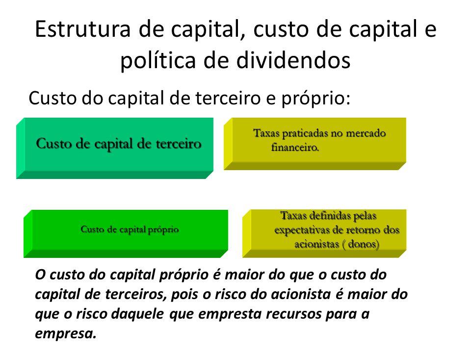 Taxas definidas pelas expectativas de retorno dos acionistas ( donos) Taxas praticadas no mercado financeiro.