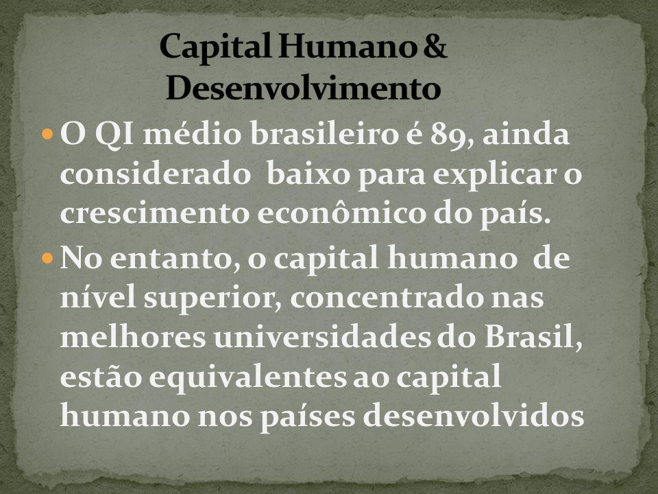 O QI médio brasileiro é 89, ainda considerado baixo para explicar o crescimento econômico do país. No entanto, o capital humano de nível superior, con