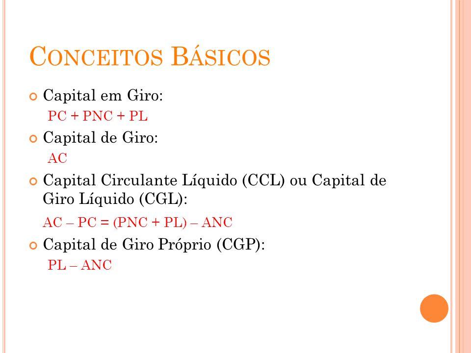C ONCEITOS B ÁSICOS Capital em Giro: PC + PNC + PL Capital de Giro: AC Capital Circulante Líquido (CCL) ou Capital de Giro Líquido (CGL): AC – PC = (P
