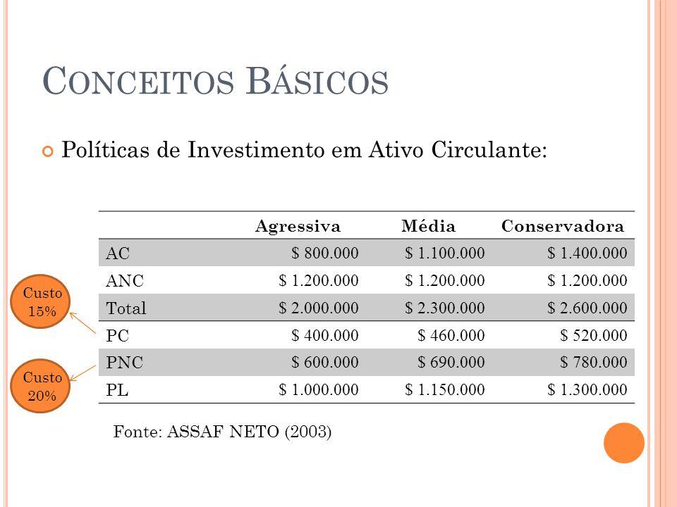 C ONCEITOS B ÁSICOS Políticas de Investimento em Ativo Circulante: AgressivaMédiaConservadora AC $ 800.000$ 1.100.000$ 1.400.000 ANC $ 1.200.000 Total