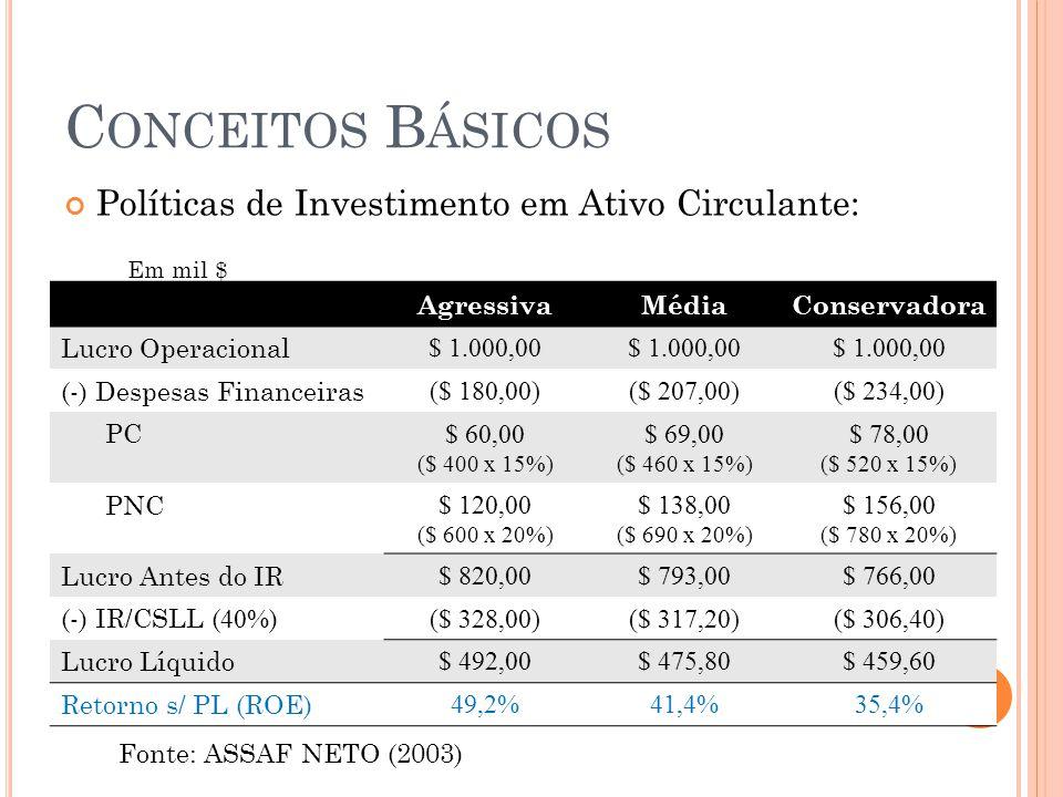 C ONCEITOS B ÁSICOS Políticas de Investimento em Ativo Circulante: AgressivaMédiaConservadora Lucro Operacional $ 1.000,00 (-) Despesas Financeiras ($