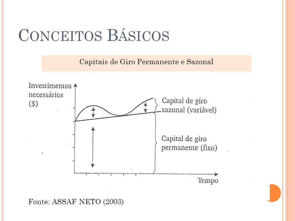 C ONCEITOS B ÁSICOS Fonte: ASSAF NETO (2003) Capitais de Giro Permanente e Sazonal 13