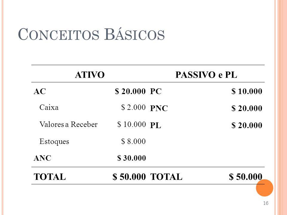 C ONCEITOS B ÁSICOS ATIVOPASSIVO e PL AC$ 20.000PC$ 10.000 Caixa$ 2.000 PNC$ 20.000 Valores a Receber$ 10.000 PL$ 20.000 Estoques$ 8.000 ANC$ 30.000 T