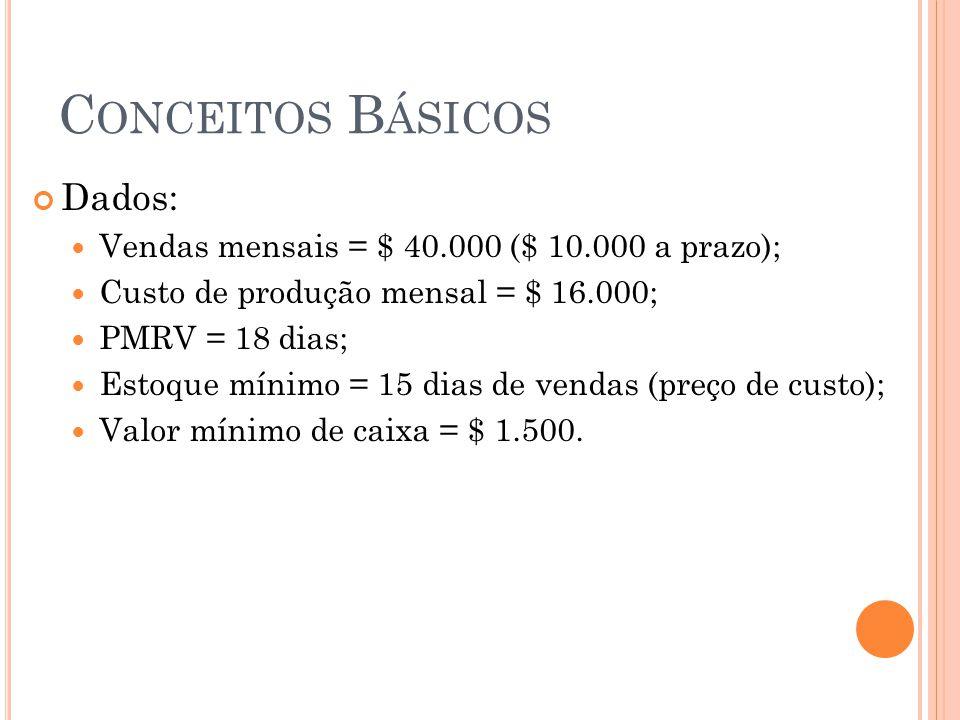C ONCEITOS B ÁSICOS Dados: Vendas mensais = $ 40.000 ($ 10.000 a prazo); Custo de produção mensal = $ 16.000; PMRV = 18 dias; Estoque mínimo = 15 dias
