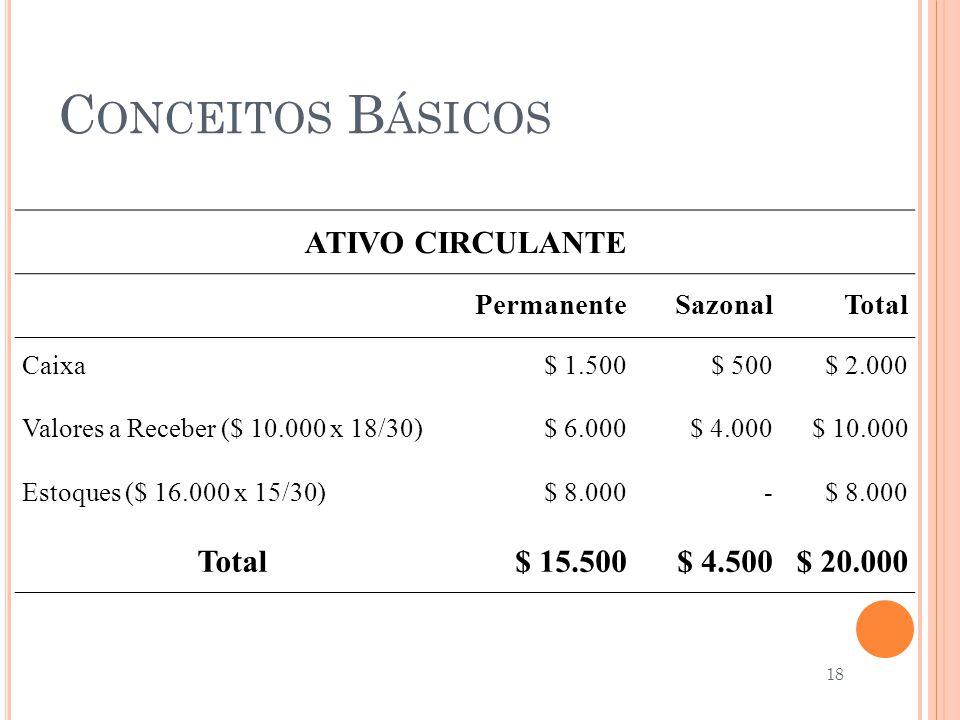 C ONCEITOS B ÁSICOS ATIVO CIRCULANTE PermanenteSazonalTotal Caixa$ 1.500$ 500$ 2.000 Valores a Receber ($ 10.000 x 18/30)$ 6.000$ 4.000$ 10.000 Estoqu