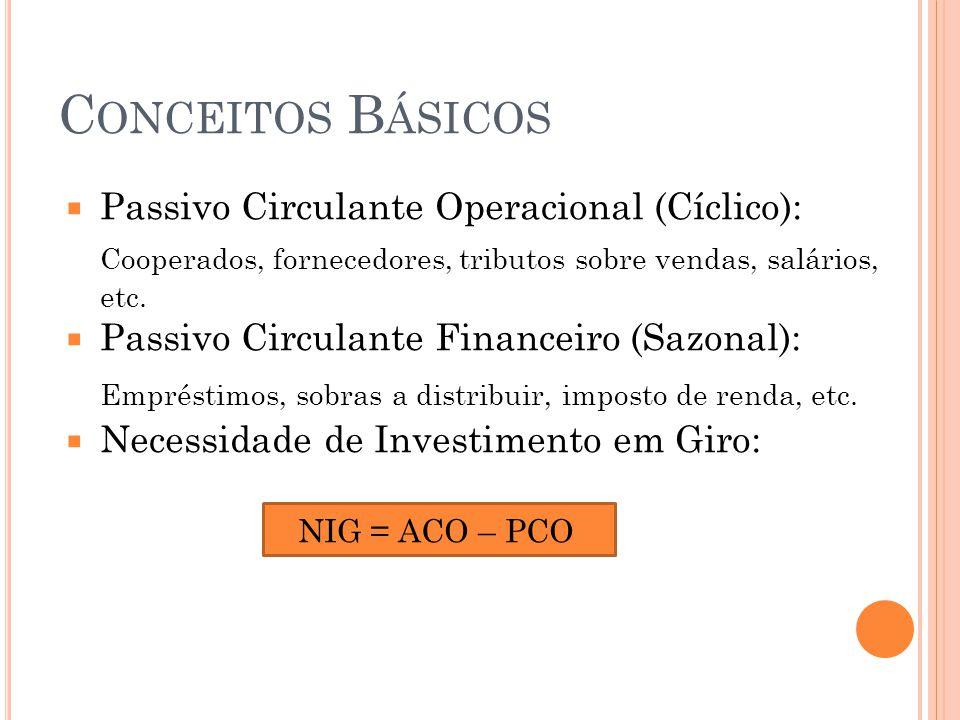 C ONCEITOS B ÁSICOS  Passivo Circulante Operacional (Cíclico): Cooperados, fornecedores, tributos sobre vendas, salários, etc.  Passivo Circulante F