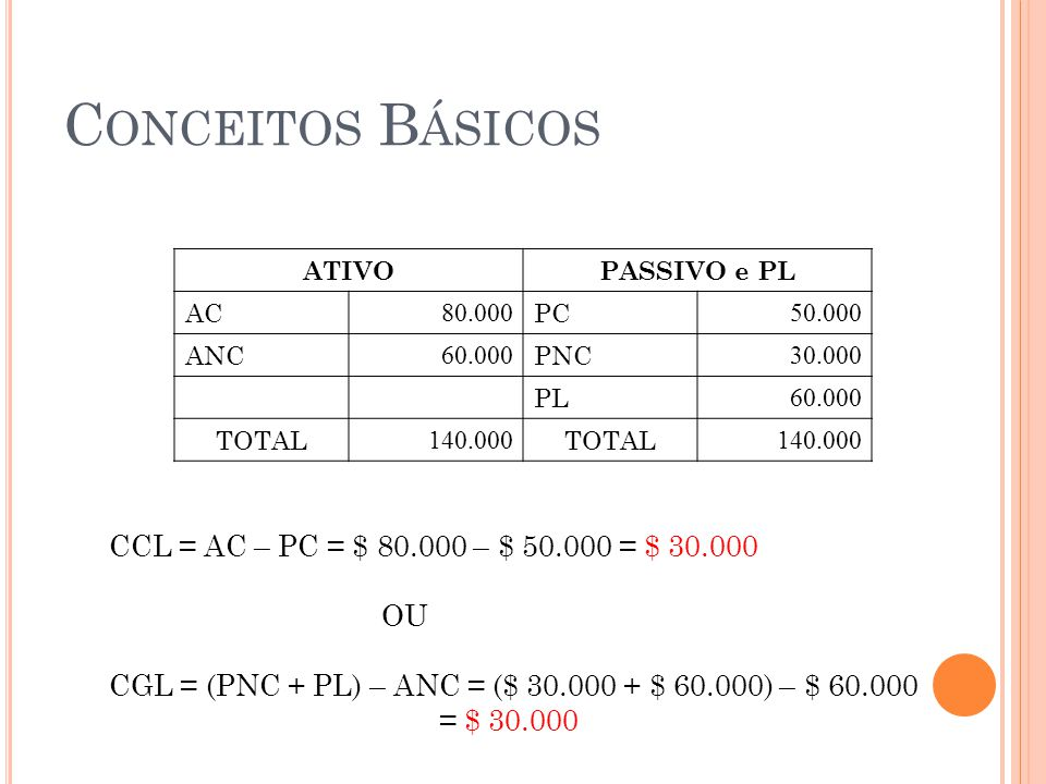C ONCEITOS B ÁSICOS ATIVOPASSIVO e PL AC 80.000 PC 50.000 ANC 60.000 PNC 30.000 PL 60.000 TOTAL 140.000 TOTAL 140.000 CCL = AC – PC = $ 80.000 – $ 50.
