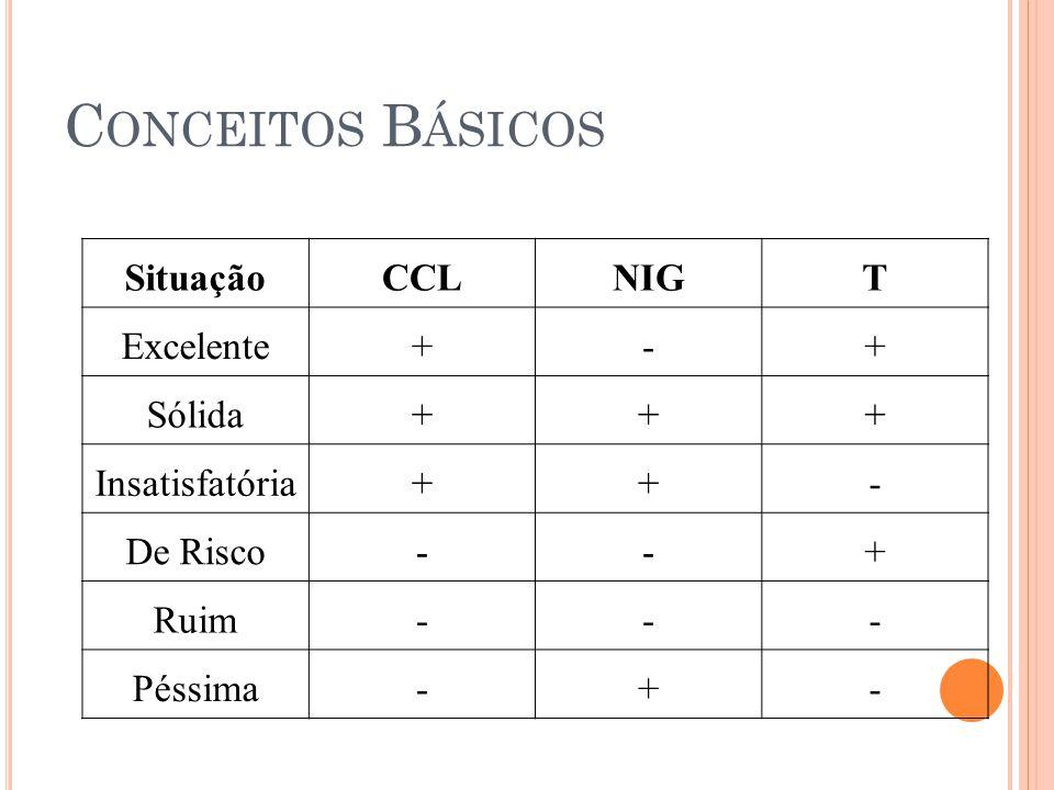 C ONCEITOS B ÁSICOS SituaçãoCCLNIGT Excelente+-+ Sólida+++ Insatisfatória++- De Risco--+ Ruim--- Péssima-+- 21