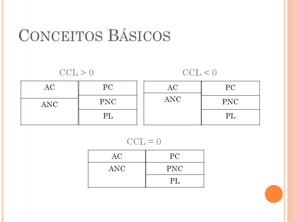 C ONCEITOS B ÁSICOS AC ANC PC PNC PL CCL > 0 AC ANC PC PNC PL CCL < 0 AC ANC PC PNC PL CCL = 0 3