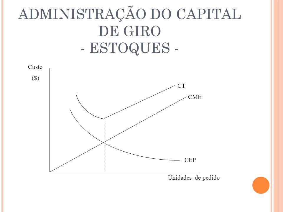 ADMINISTRAÇÃO DO CAPITAL DE GIRO - ESTOQUES - Custo ($) Unidades de pedido CME CEP CT