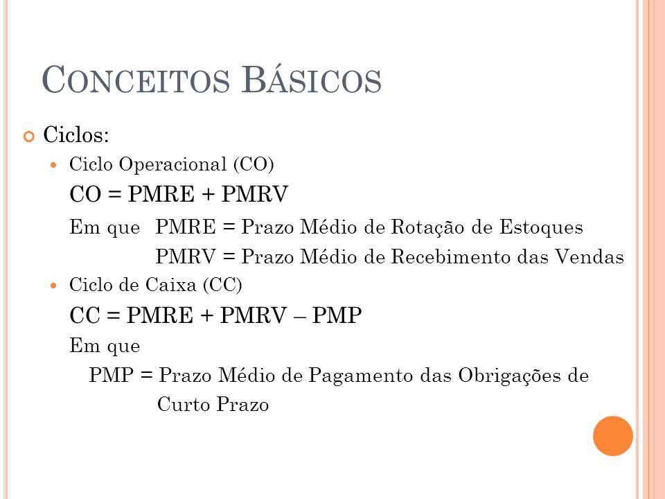 C ONCEITOS B ÁSICOS Ciclos: Ciclo Operacional (CO) CO = PMRE + PMRV Em quePMRE = Prazo Médio de Rotação de Estoques PMRV = Prazo Médio de Recebimento