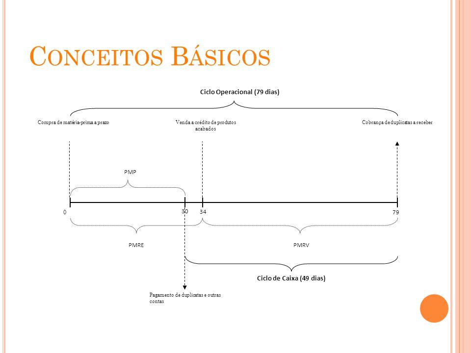 C ONCEITOS B ÁSICOS 0 79 34 Ciclo Operacional (79 dias) PMREPMRV 30 PMP Ciclo de Caixa (49 dias) Compra de matéria-prima a prazoVenda a crédito de pro