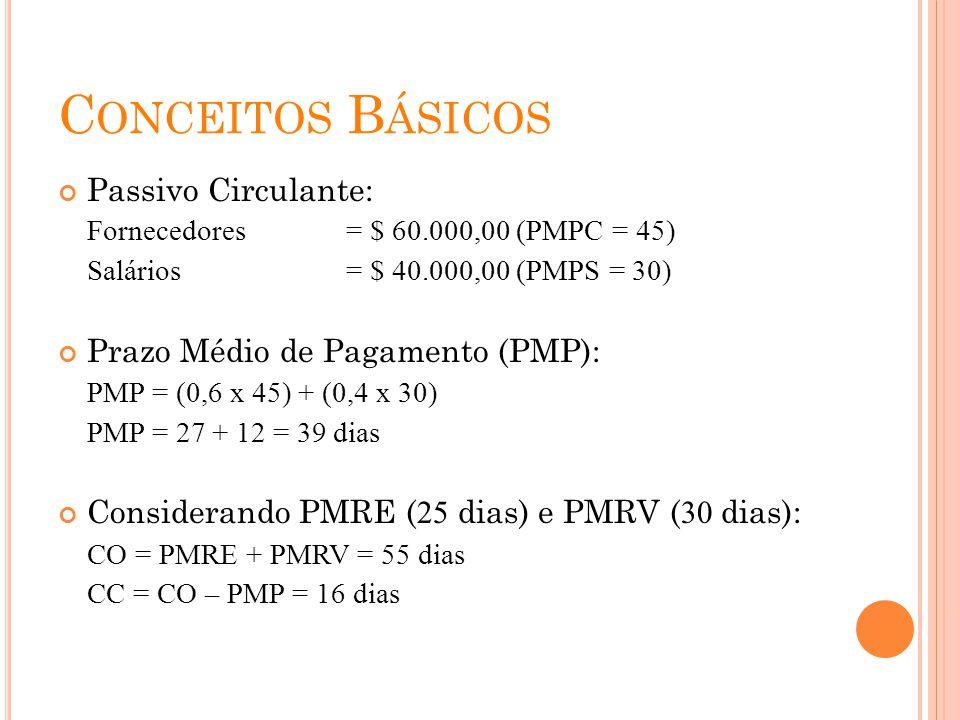 C ONCEITOS B ÁSICOS Passivo Circulante: Fornecedores= $ 60.000,00 (PMPC = 45) Salários = $ 40.000,00 (PMPS = 30) Prazo Médio de Pagamento (PMP): PMP =