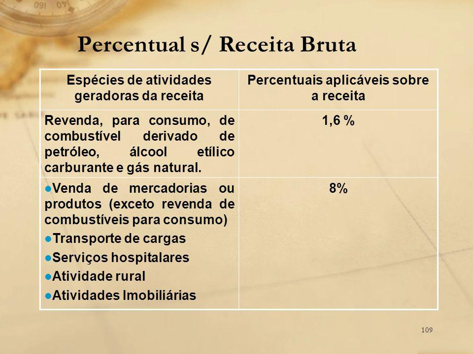 109 Percentual s/ Receita Bruta Espécies de atividades geradoras da receita Percentuais aplicáveis sobre a receita Revenda, para consumo, de combustív