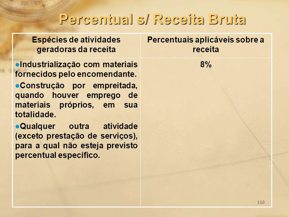 110 Espécies de atividades geradoras da receita Percentuais aplicáveis sobre a receita Industrialização com materiais fornecidos pelo encomendante. Co
