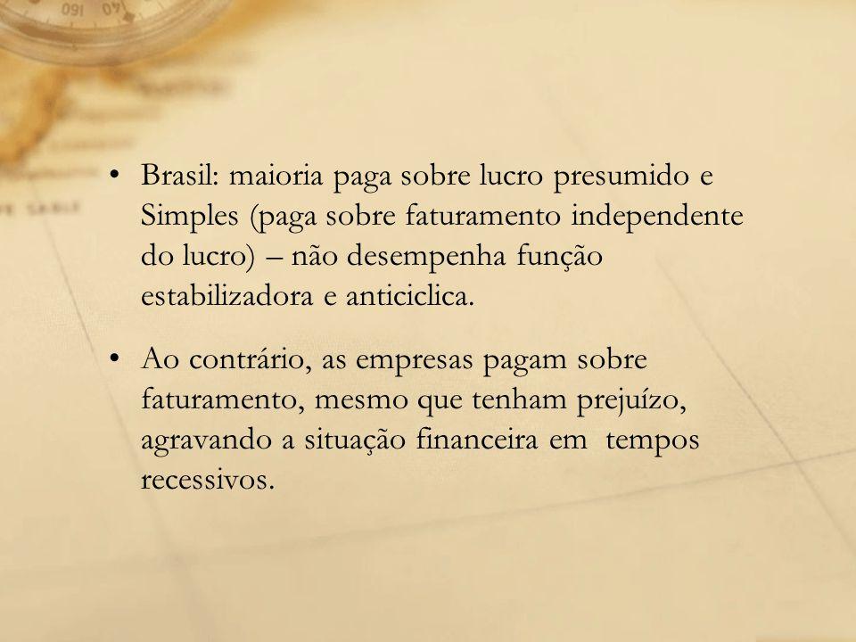 Brasil: maioria paga sobre lucro presumido e Simples (paga sobre faturamento independente do lucro) – não desempenha função estabilizadora e anticicli