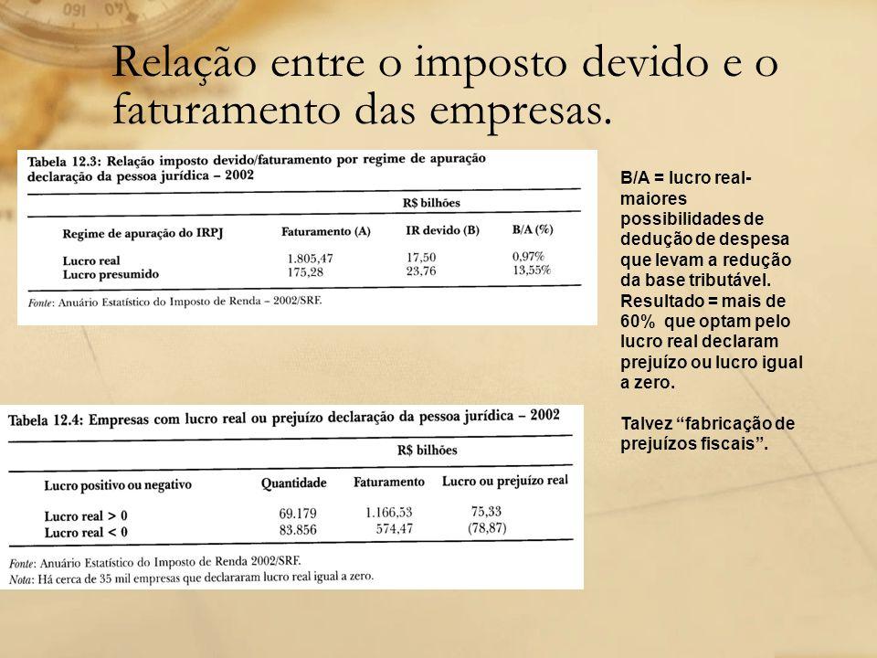 Relação entre o imposto devido e o faturamento das empresas. B/A = lucro real- maiores possibilidades de dedução de despesa que levam a redução da bas