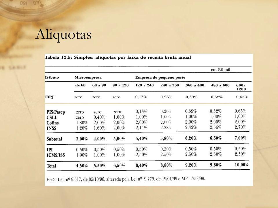 Aliquotas