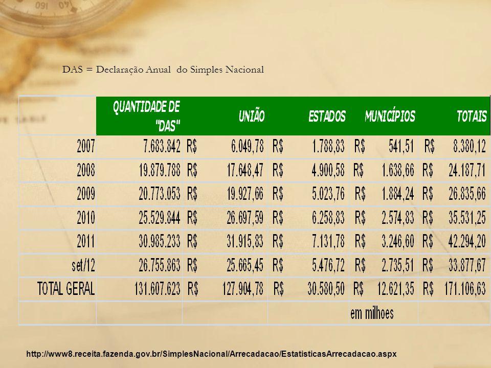 DAS = Declaração Anual do Simples Nacional http://www8.receita.fazenda.gov.br/SimplesNacional/Arrecadacao/EstatisticasArrecadacao.aspx