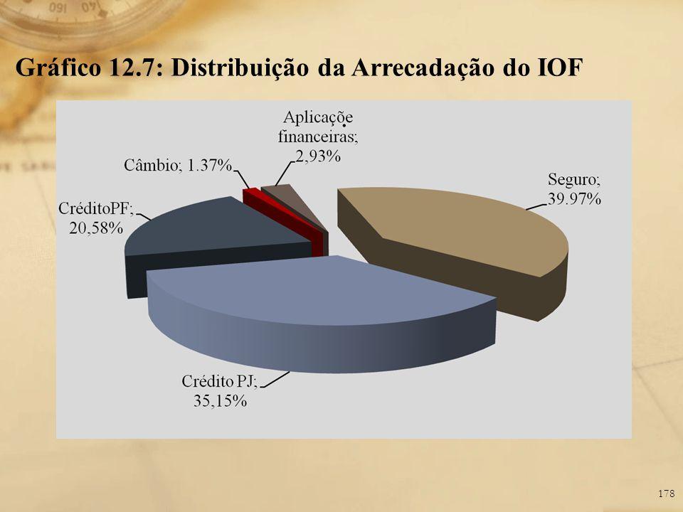 Gráfico 12.7: Distribuição da Arrecadação do IOF 178