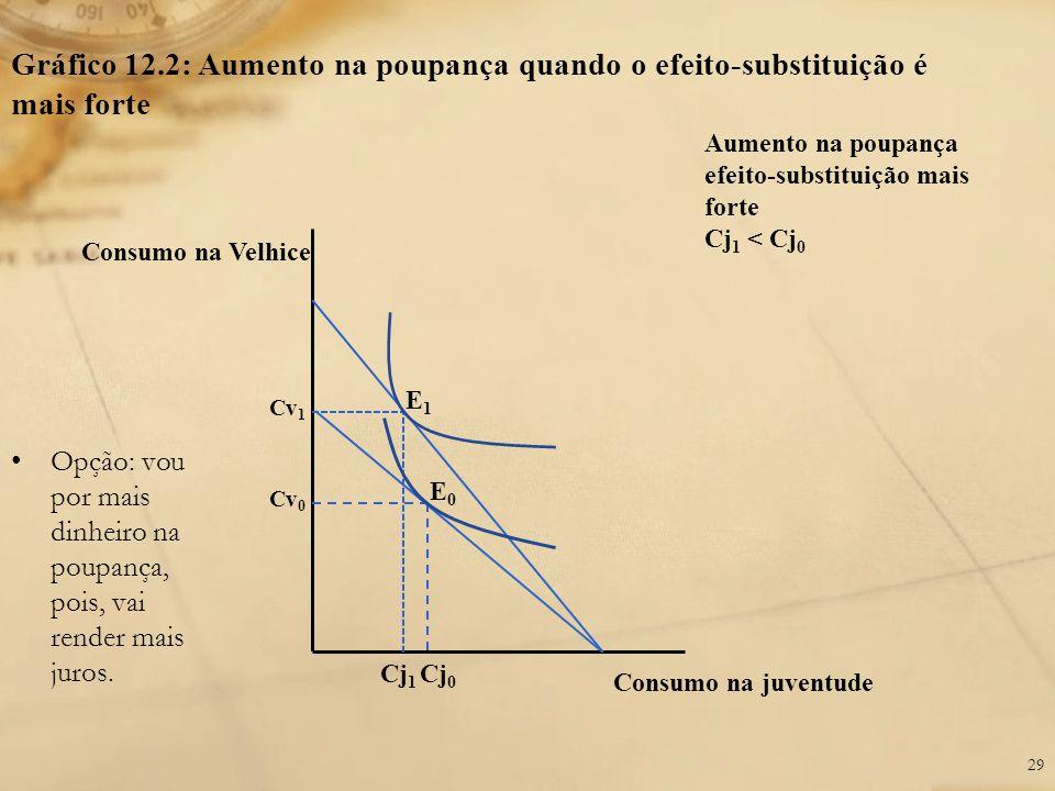 Gráfico 12.2: Aumento na poupança quando o efeito-substituição é mais forte Consumo na Velhice Cv 0 Cj 0 Consumo na juventude Cv 1 Cj 1 Aumento na pou