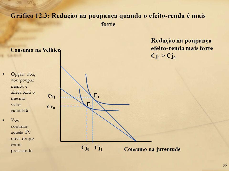 Gráfico 12.3: Redução na poupança quando o efeito-renda é mais forte Consumo na Velhice Cv 0 Cj 0 Consumo na juventude Cv 1 Cj 1 Redução na poupança e