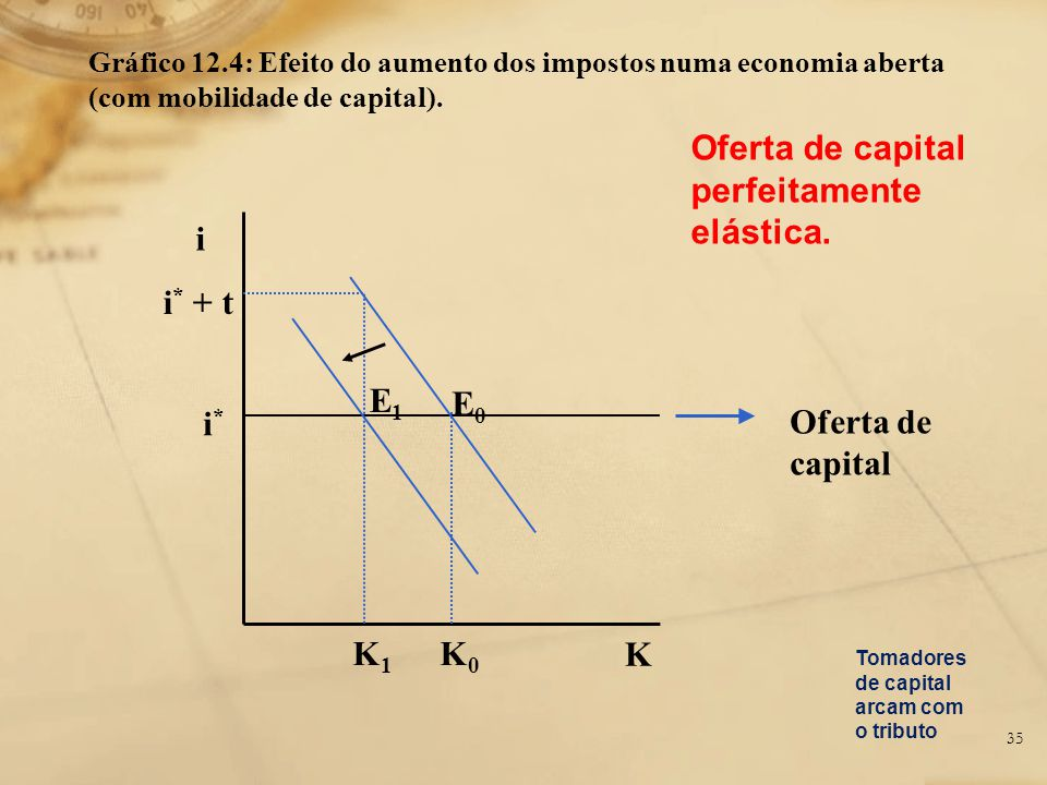 Gráfico 12.4: Efeito do aumento dos impostos numa economia aberta (com mobilidade de capital). i i * + t i*i* K1K1 K0K0 K 35 Oferta de capital E0E0 E1