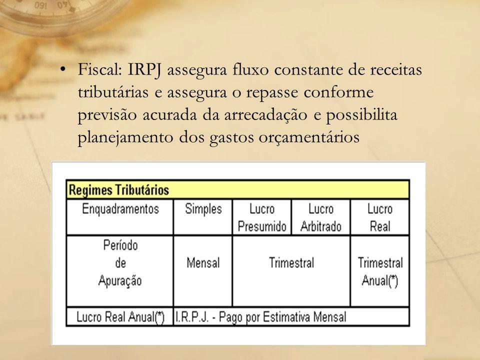 Fiscal: IRPJ assegura fluxo constante de receitas tributárias e assegura o repasse conforme previsão acurada da arrecadação e possibilita planejamento