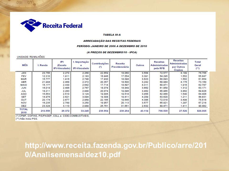 http://www.receita.fazenda.gov.br/Publico/arre/201 0/Analisemensaldez10.pdf