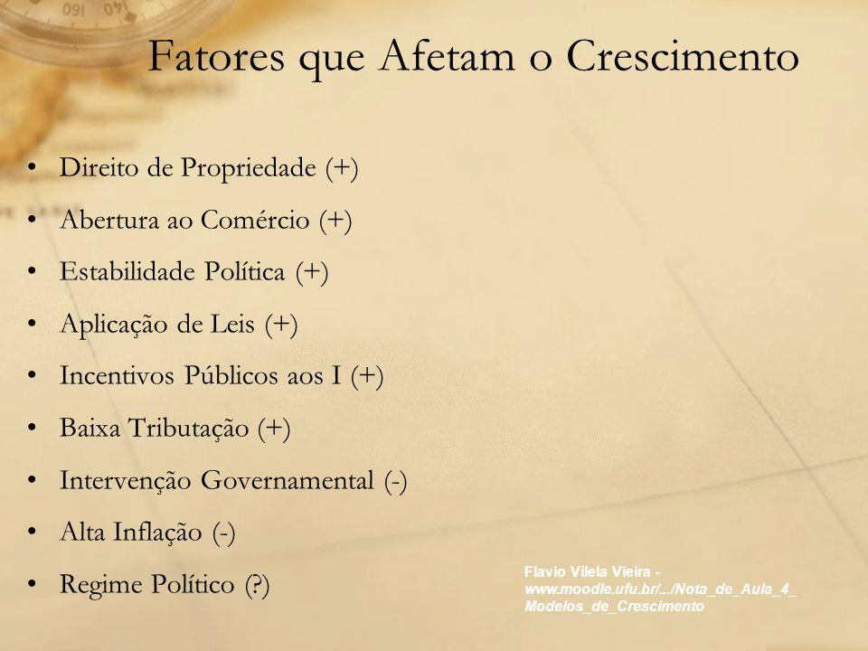 Fatores que Afetam o Crescimento Direito de Propriedade (+) Abertura ao Comércio (+) Estabilidade Política (+) Aplicação de Leis (+) Incentivos Públic