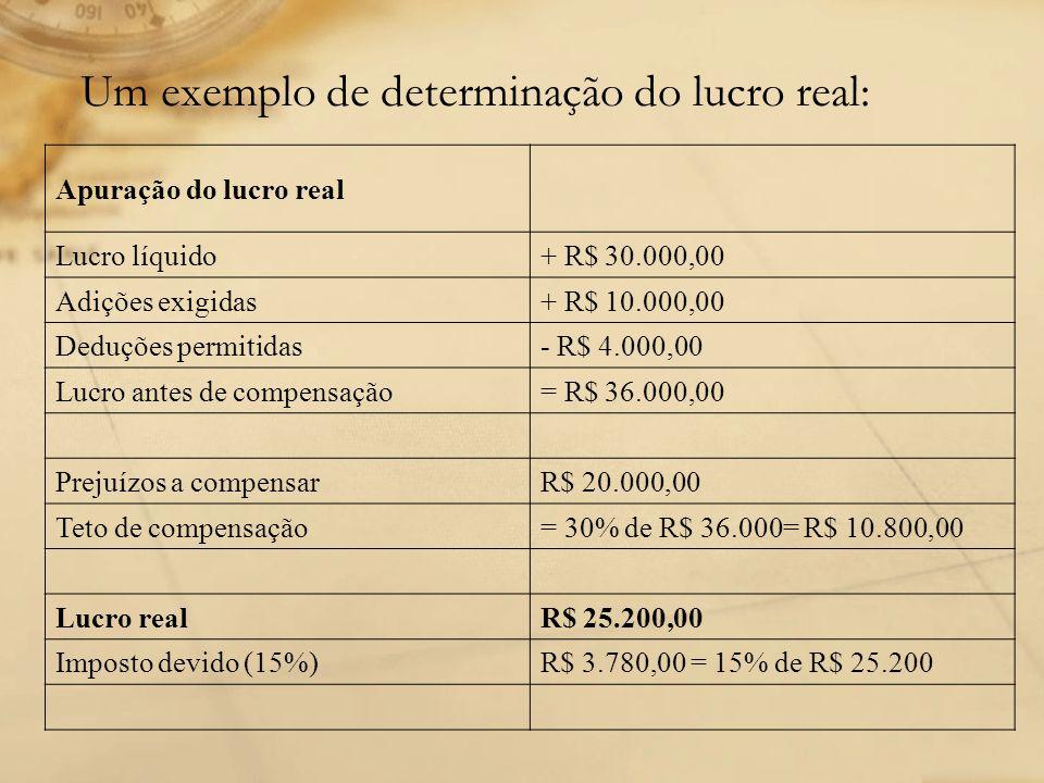Um exemplo de determinação do lucro real: Apuração do lucro real Lucro líquido+ R$ 30.000,00 Adições exigidas+ R$ 10.000,00 Deduções permitidas- R$ 4.